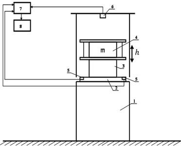 Structural scheme of the stand: 1 – shock generator; 2 – steel plate; 3 – sample; 4 – loading mass m; 5 – shock sensors; 6 – ultrasound distance sensor; 7 – oscilloscope; 8 – personal computer,  h – move direction of mass m