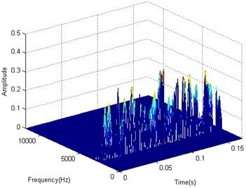 3-D interpolation result of TFD matrix