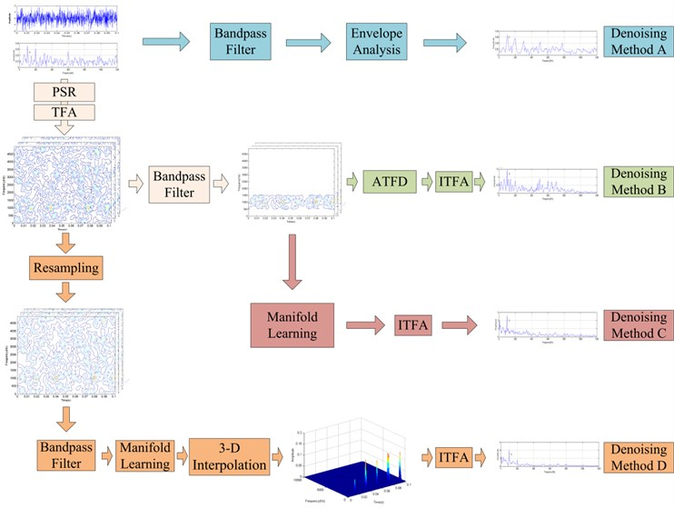 The processing sequence of four denoising methods