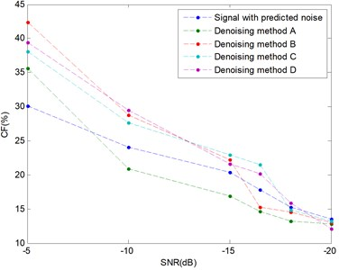 The CFs of four denoising methods for different SNRs