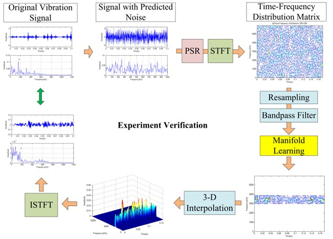 The flow diagram of the experiment verification method