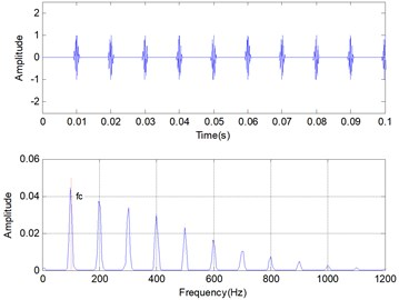 Time domain and frequency domain of simulation vibration signal