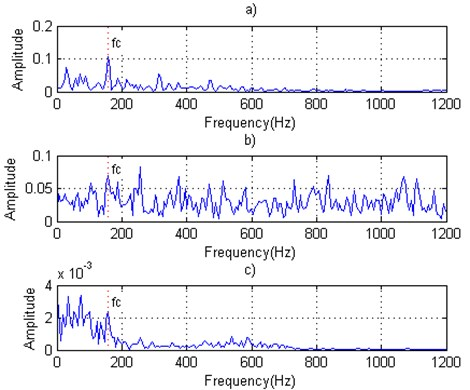 Inner race defective bearing signals: a) Inner fault original signal,  b) Inner fault signal with predicted noise, c) Inner fault denoising signal