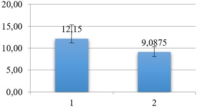 1 – inspection number of algae cell specie (mln/ml), 2 – after 10 discharges