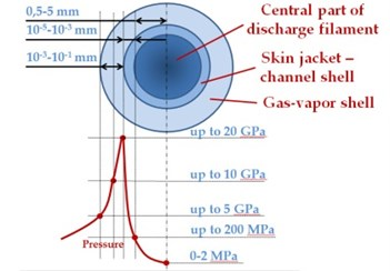 a) Cavitation phenomenon during electrohydraulic shock, and  b) spark channel structure and pressure distribution