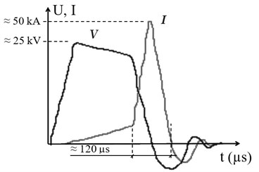 Voltage and current curves in underwater spark gap