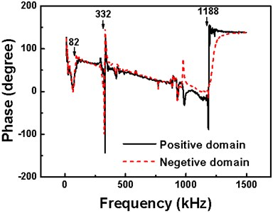"""Drive frequency dependence of PR phase signal on the antiparallel domains marked as """"B""""  (dashed curve) and """"D"""" (solid curve) in Fig. 1(b). The resonance frequencies are indicated by the arrows"""