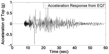 Acceleration response of structure due to 9 earthquakes
