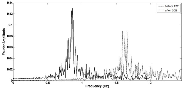 Fourier spectrum before first and after last earthquake
