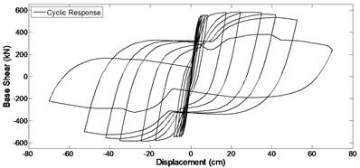 a) Pushover response and b) cyclic response, of the bridge column