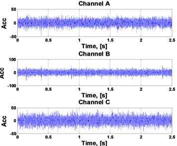 Multichannel input signal