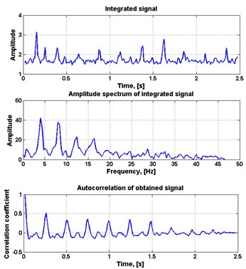 a) Output spectrogram composed from selected ICA features, b) time series extracted from output spectrogram, spectrum of integrated time series and autocorrelation function of the integrated time series