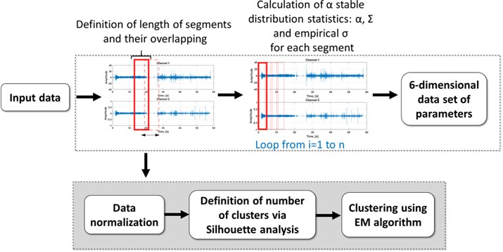 Scheme of the segmentation procedure