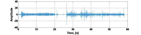 The two-channels raw roadheader vibration signal