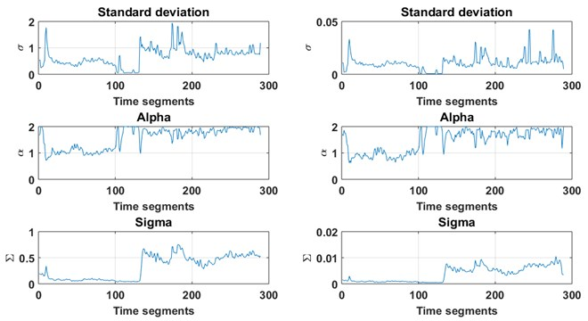 The estimated parameters σ, α, Σ for sub-signals (segments) related  to two-channels vibration signal