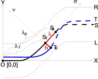 Reference trajectory: a) presentation in the simulator, b) the method of assessing the path  with distances in tangential and normal direction