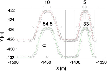 """Fragments of the path: a) avoidance maneuver on """"route"""" type path,  b) curves on the """"slalom"""" type of path."""