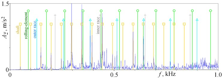 Spectrum of time history of acceleration z¨ obtained for t2=65.472 h