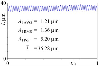 The time histories of the relative displacement between two housings  obtained for two time instances a) t1=0 h and b) t2=65.472 h