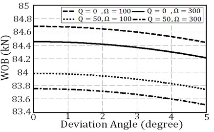 Stability threshold of drill string with parameters according to Table 1 and length which are 20 m for drill pipe and 100 m for drill collar with one stabilizer at xstab=70 m from the top