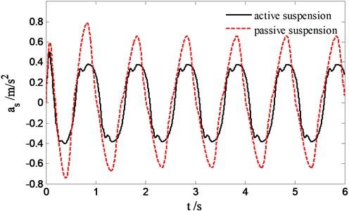 Sprung acceleration