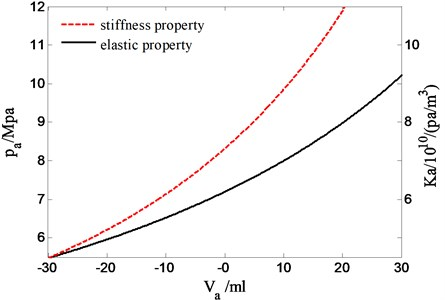 The nonlinear properties of pressure and stiffness