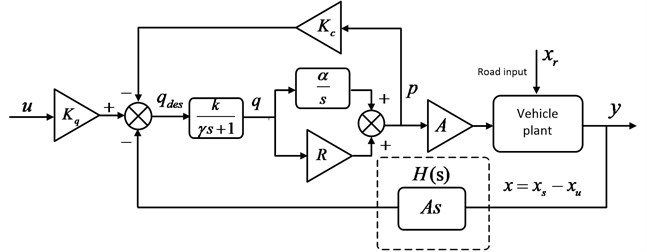 The dynamic model of hydro-pneumatic spring actuator