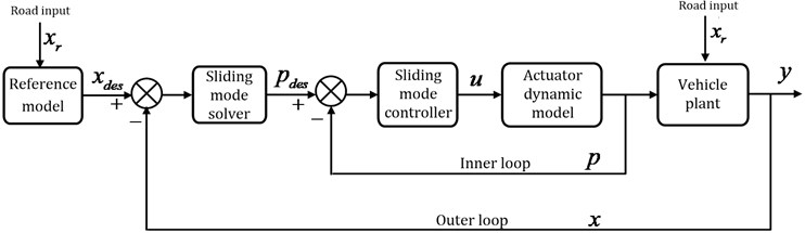 Force tracking control structure