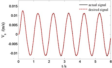 The velocity tracking of sprung mass