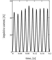 Sentinel dependences of kinematics and power parameters of two-frequency vibratory table:  a) acceleration of working mass; b) current; c) hauling effort of electromagnets; d), e), f) their spectrology