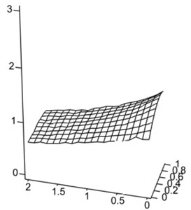 The relative change of the acceleration for the variable technological  coefficients: a=0,…, 1, d=0,…, 2