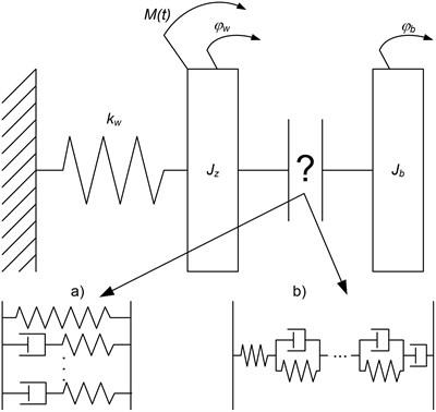 Schema of torsional vibration damper model