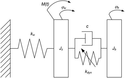 Schema of proposed nonlinear model of torsional vibration damper