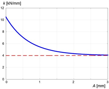 Exemplary variation in stiffness of rubber with amplitude of oscillations