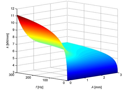 Exemplary variation in stiffness of rubber with amplitude and frequency of oscillations