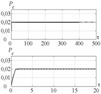 Time history of tool displacement (diagrams a), b)) and cutting forces (diagrams c), d)) in case of no-control a), c) and with control b), d). The values of the parameters p and kc correspond to B point