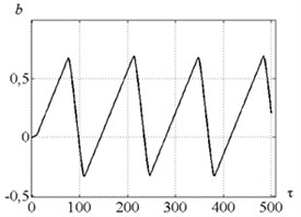 Time history of b – velocity feedback gain:  a) for parameters combination of the point A, b) for point B