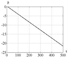 a) Time history of actuator elongation and b) feedback factor  for parameters combination of the point C