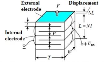 Multilayer piezoelectric actuator