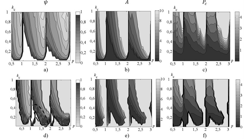 Maps of the steady-state parameters of the oscillating cutting process. Left-hand side  а), b), c) – without control, right-hand side d), e), f) – with control. а), d) – maps of cutting  continuity index; b), e) – maps of steady-state peak-to-peak displacement;  c), f) – maps of the maximum values of the steady-state cutting force