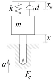 Tool model with flexible fastening. xt – axial coordinate of the tool; x0t – kinematic excitation by an actuator; a – tool feed; Fc – cutting force; m – mass of the moving part of a vibratory head;  k – stiffness of a flexible element; d – coefficient of energy dissipation in a zones  of fastening and cutting; h – uncut chip thickness; st – coordinate of the  machined surface profile, formed after the previous cutting edge pass