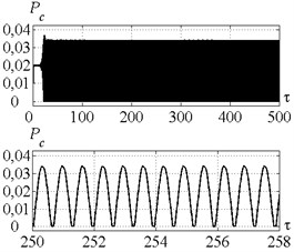 a) Time history of tool motion, b) cutting forces, c) velocity feedback gain and  d) peak-to-peak vibration displacement in the case of control strategy 3.  The values of the parameters p and kc correspond to the point B