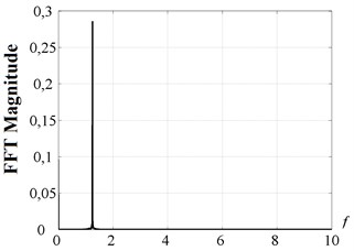 Spectrum of the tool motion for the point D in case of control strategy 2