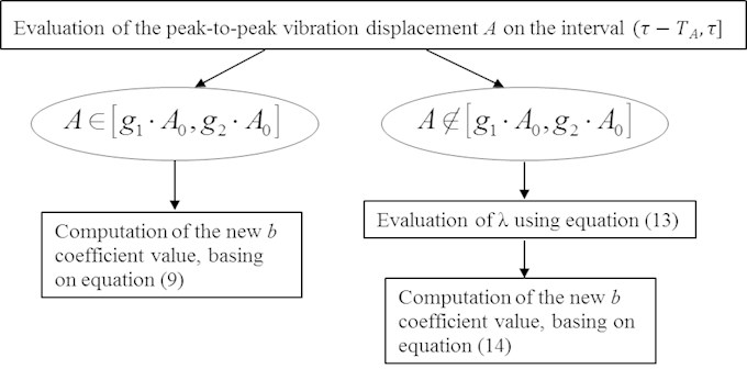 Algorithm of coefficient b adaptation by peak-to-peak displacement A