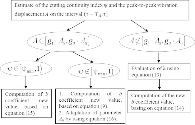 Algorithm of the mixed adaptation of b coefficient by peak-to-peak displacement A  and by cutting continuity index ψ