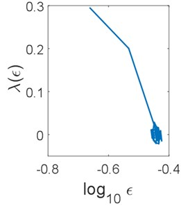 Scaling curves of the scale-dependent Lyapunov exponent of models