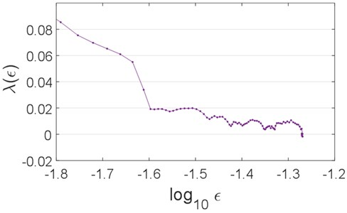 Scaling curve for the signal of accelerations of the SI engine vibrations