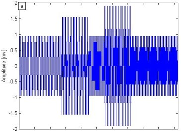 a) Synthetic signal of time-varying electromagnetic signal, b) conventional wavelet transform,  c) short-time Fourier transform, d) SST results