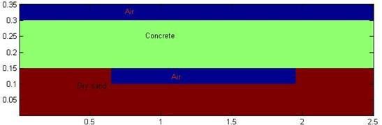 Schematic of geometric model