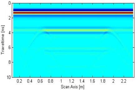 Forward numerical simulation signal of GPR